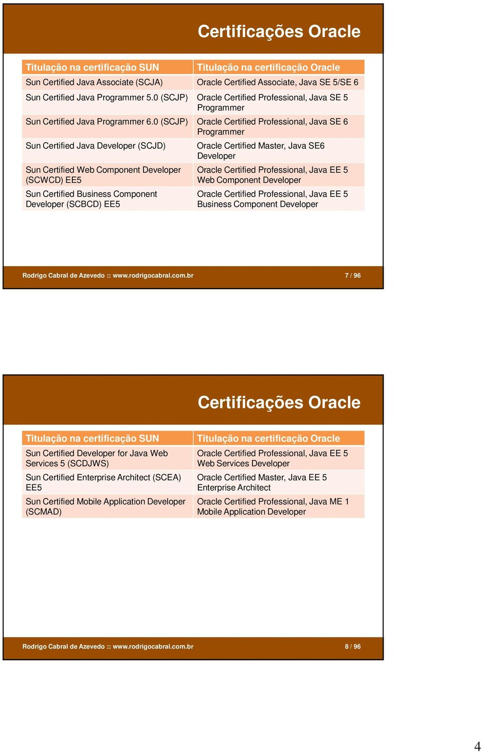 0 (SCJP) Oracle Certified Professional, Java SE 6 Programmer Sun Certified Java Developer (SCJD) Sun Certified Web Component Developer (SCWCD) EE5 Sun Certified Business Component Developer (SCBCD)