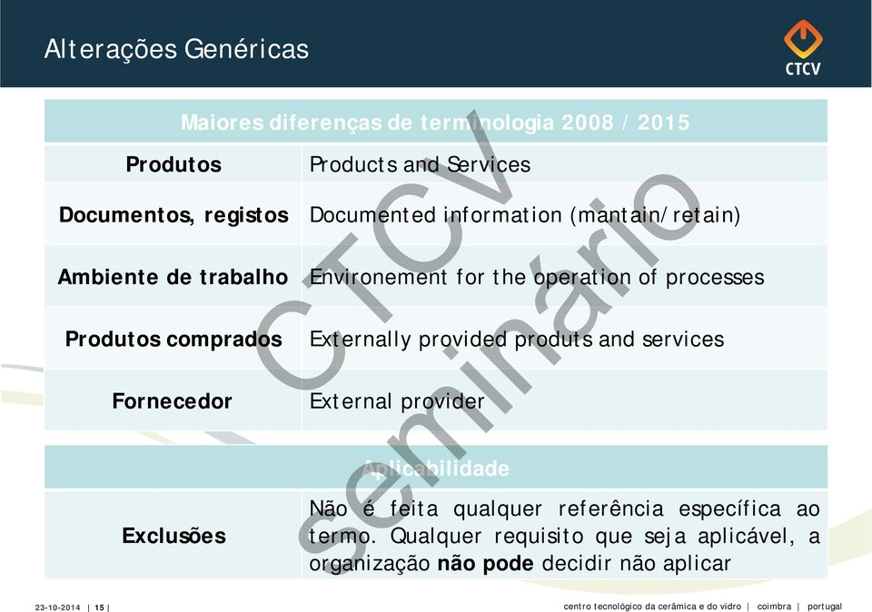 Environement for the operation of processes Externally provided produts and services External provider Aplicabilidade