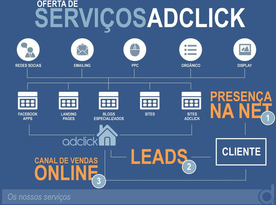 BLOGS ESPECIALIZADOS SITES SITES ADCLICK NA NET 1