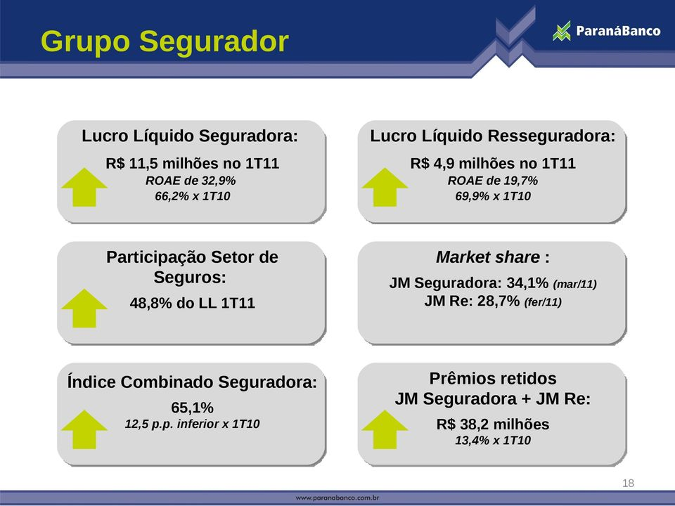 48,8% do LL 1T11 Market share : JM Seguradora: 34,1% (mar/11) JM Re: 28,7% (fer/11) Índice Combinado