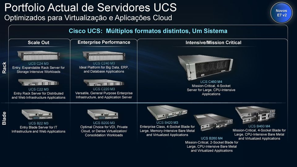 Server for Distributed and Web Infrastructure Applications UCS C220 M3 Versatile, General Purpose Enterprise Infrastructure, and Application Server UCS C460 M4 Mission-Critical, 4-Socket Server for