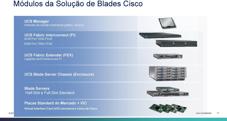 Enclosure aos FI UCS Blade Server Chassis (Enclosure) Blade Servers Half-Slot e Full-Slot Standard