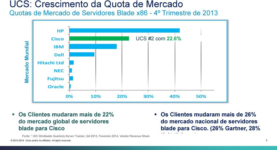 6% 0% 10% 20% 30% 40% 50% Os Clientes mudaram mais de 22% do mercado global de servidores blade para Cisco Fonte: 1 IDC