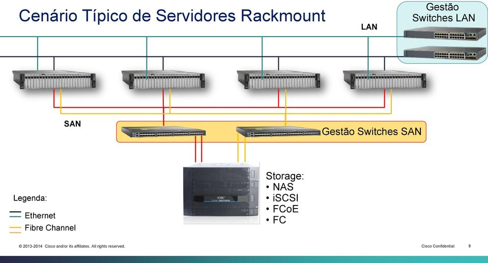 Switches SAN Legenda: Ethernet Fibre