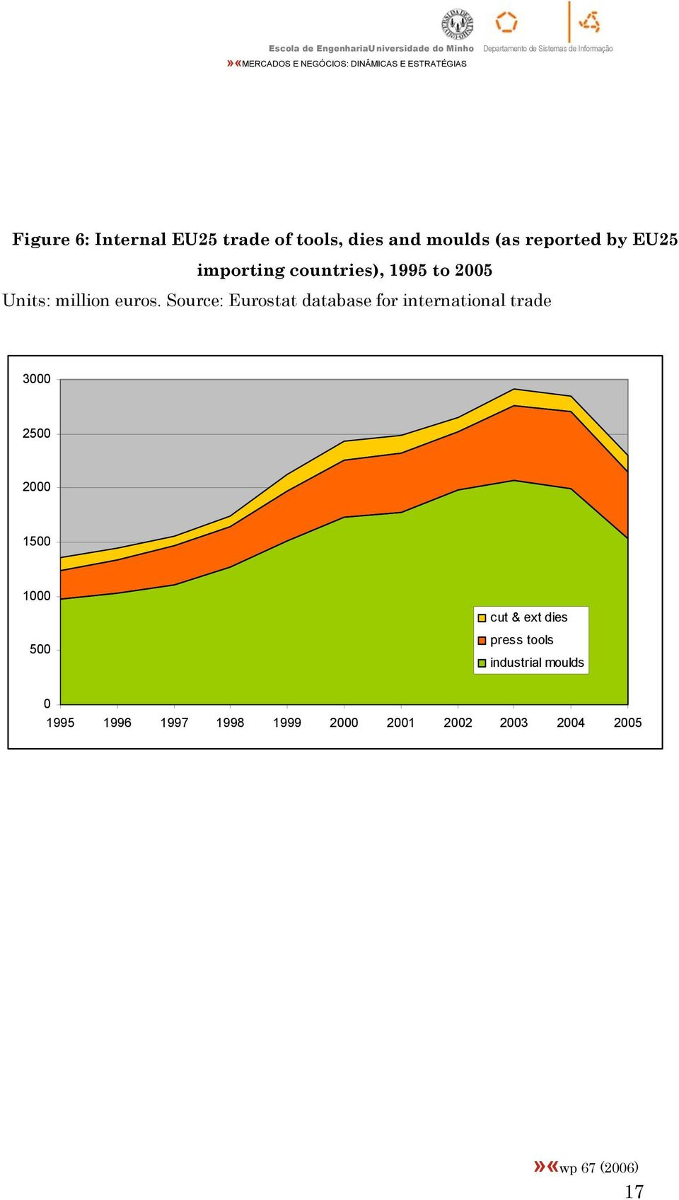 Source: Eurostat database for international trade 3000 2500 2000 1500 1000 500