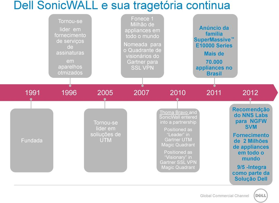 000 appliances no Brasil 1991 1996 2005 2007 2010 2011 2012 Fundada Tornou-se lider em soliuções de UTM Thoma Bravo and SonicWall entered into a partnership Positioned as