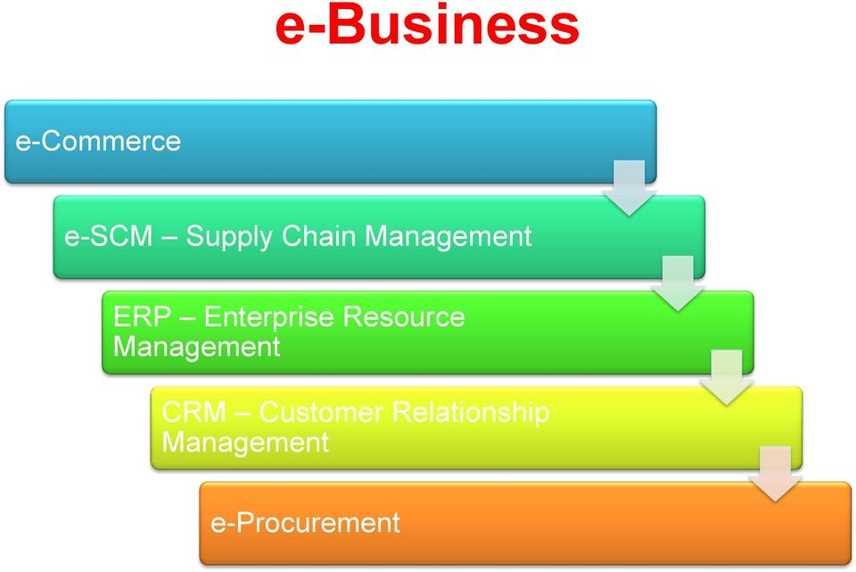 Resource Management CRM Customer