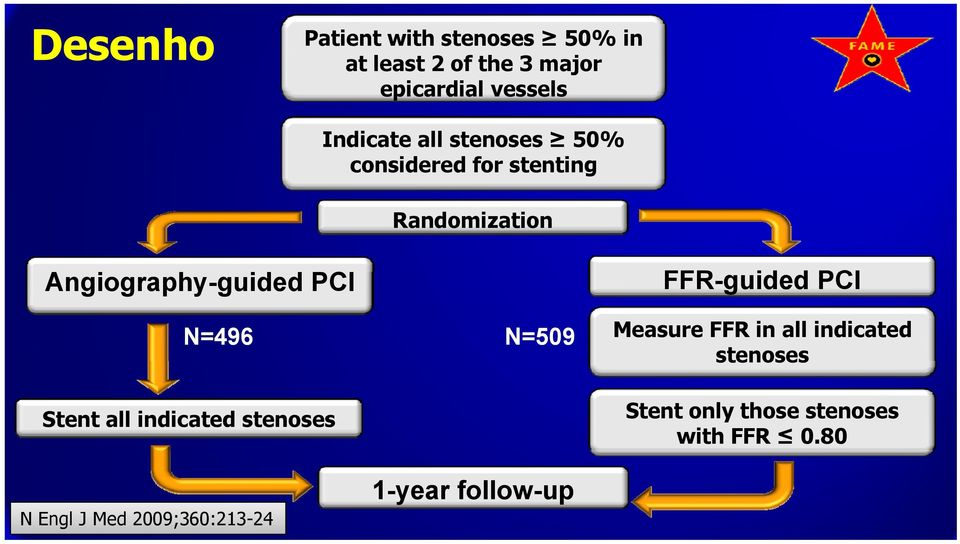 FFR-guided d PCI N=496 N=509 Stent all indicated stenoses Measure FFR in all indicated
