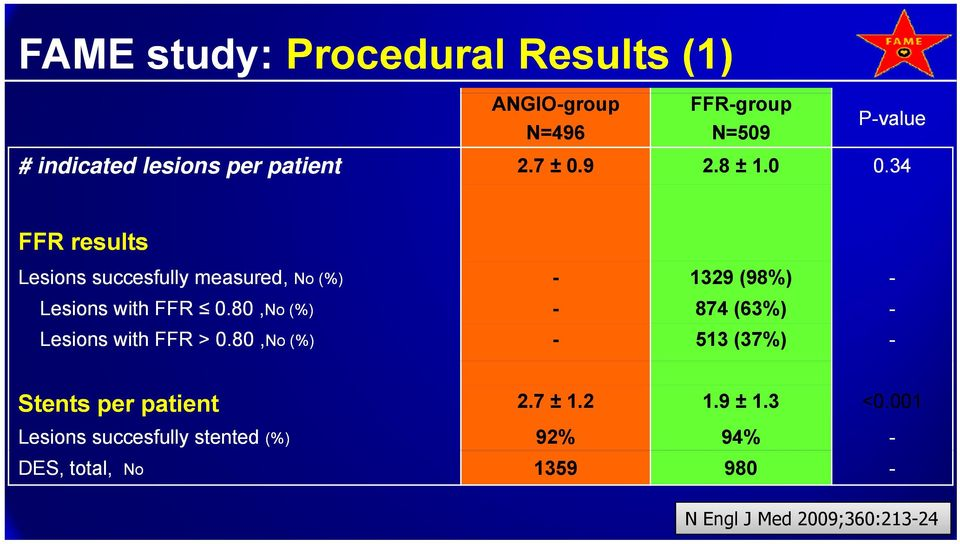 34 FFR results Lesions succesfully measured, No (%) - 1329 (98%) - Lesions with FFR 0.