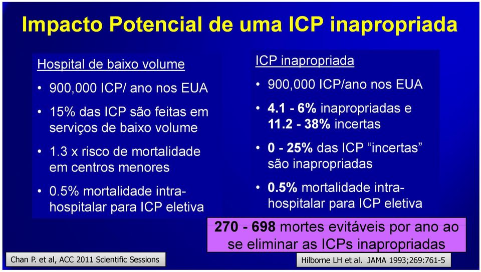 et al, ACC 2011 Scientific Sessions ICP inapropriada 900,000 ICP/ano nos EUA 4.1-6% inapropriadas e 11.