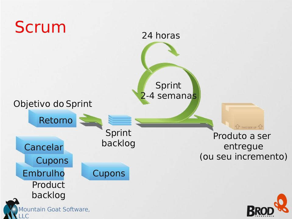 wrap Embrulho Cancel Product backlog Sprint