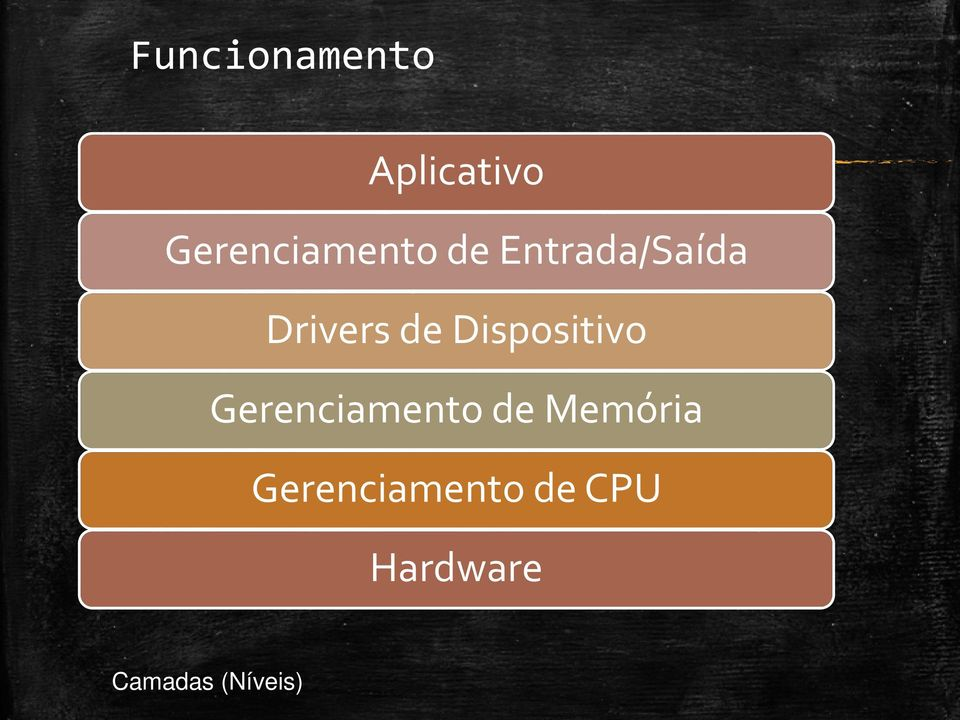 Drivers de Dispositivo Gerenciamento