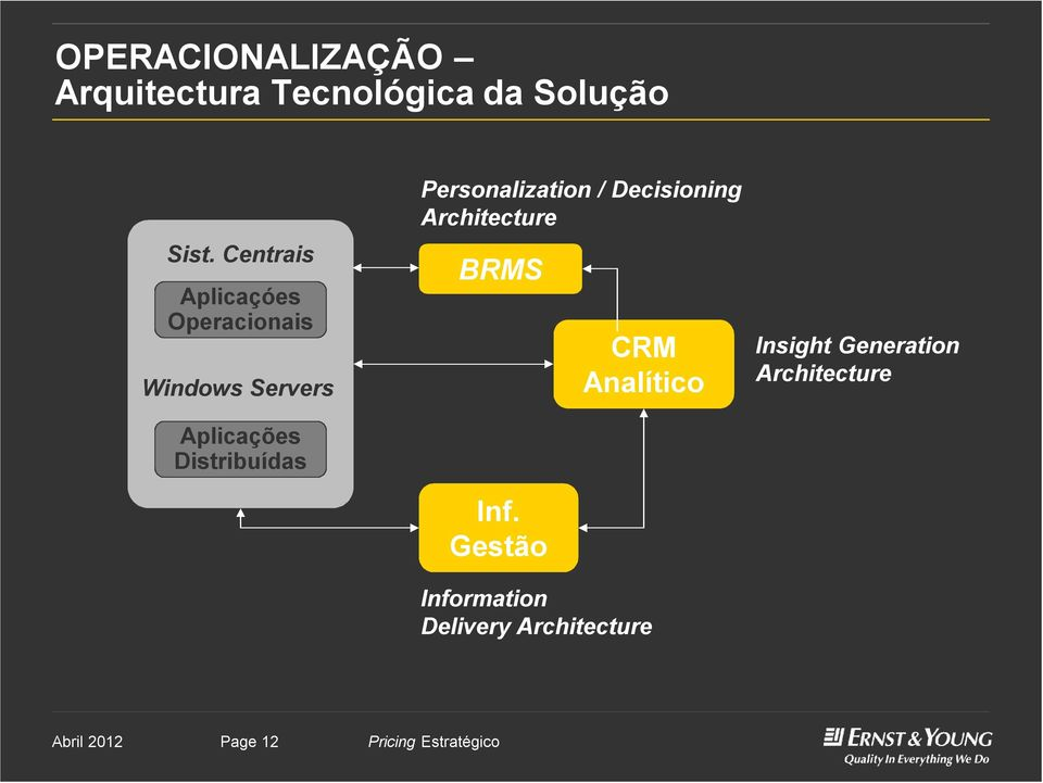 Distribuídas Personalization / Decisioning Architecture BRMS Inf.