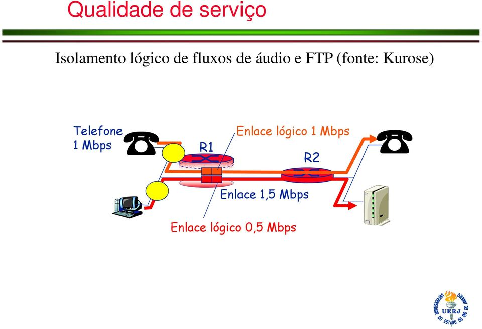 Telefone 1 Mbps R1 Enlace lógico 1 Mbps