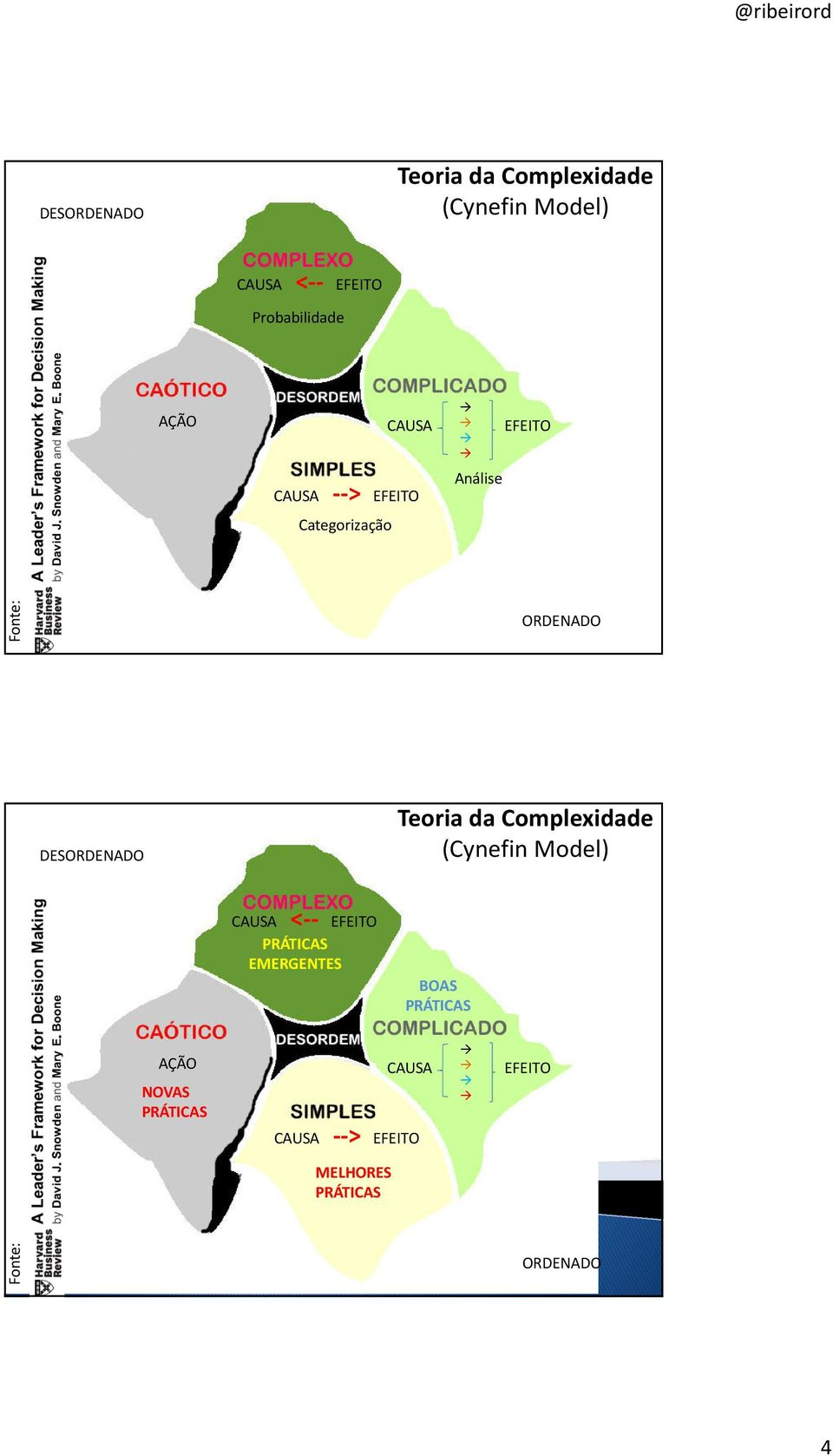 Teoria da Complexidade (Cynefin Model) CAUSA <-- EFEITO PRÁTICAS EMERGENTES BOAS