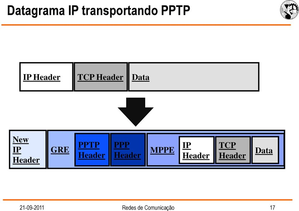 PPTP PPP MPPE IP TCP Data