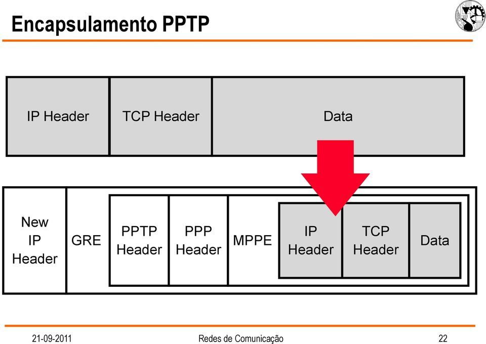 MPPE IP TCP Data