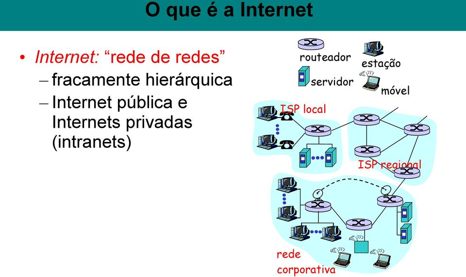 Internets privadas (intranets) routeador