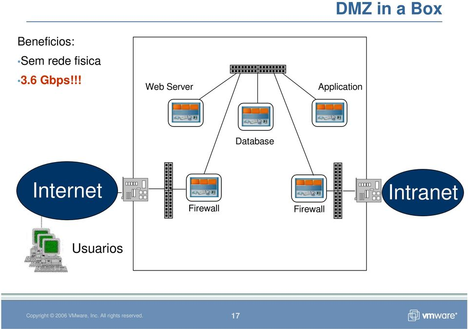 !! Web Server DMZ in a Box
