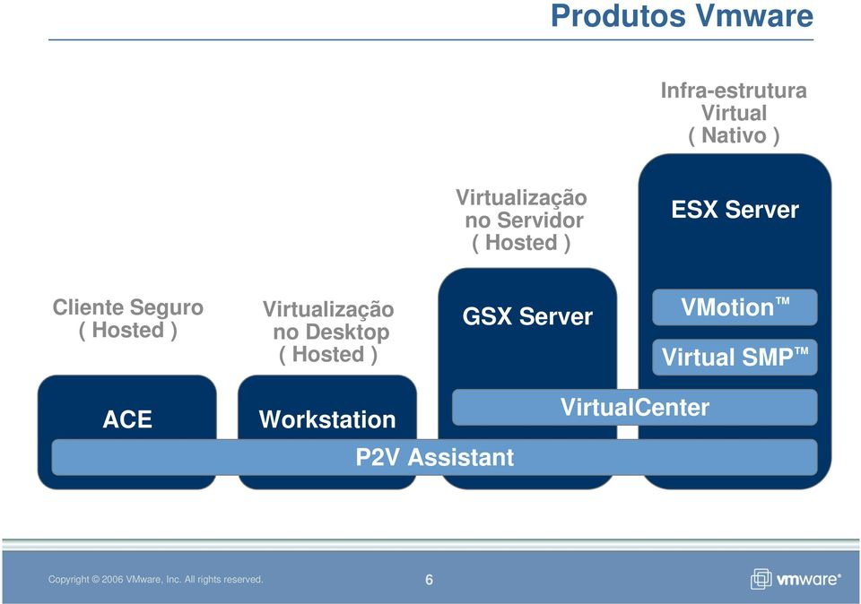 Seguro ( Hosted ) Virtualização no Desktop ( Hosted ) GSX