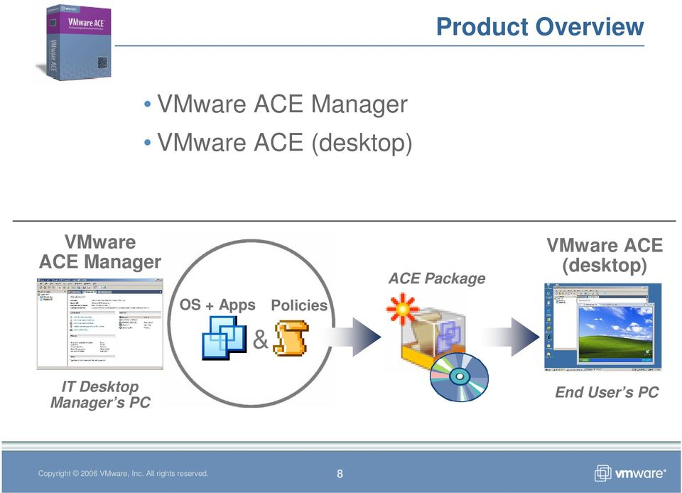 & Policies ACE Package VMware ACE