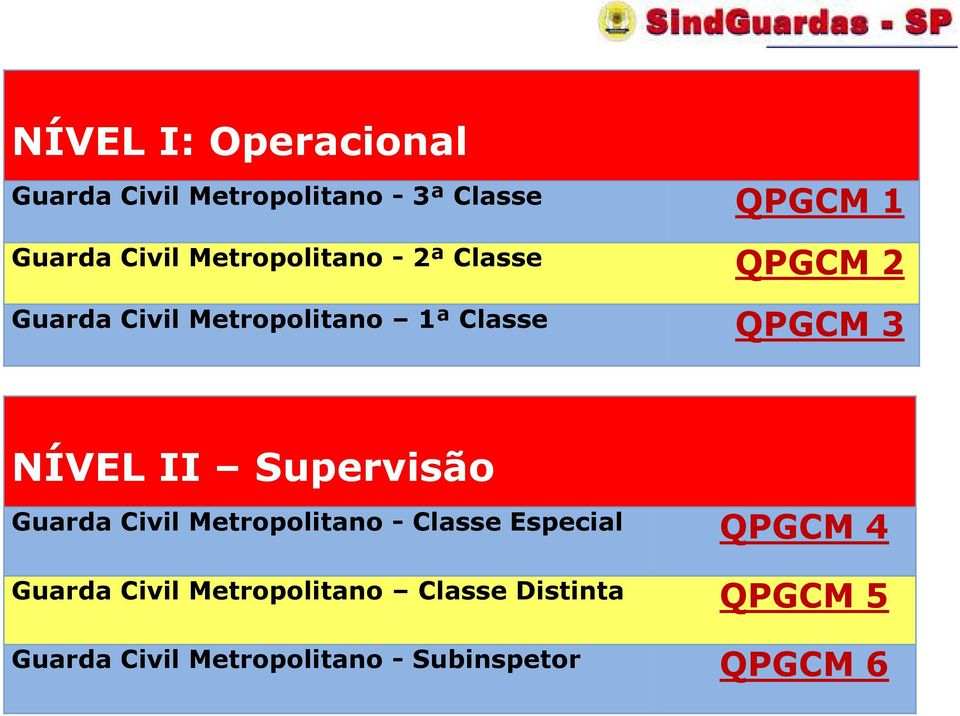 NÍVEL II Supervisão Guarda Civil Metropolitano - Classe Especial QPGCM 4 Guarda