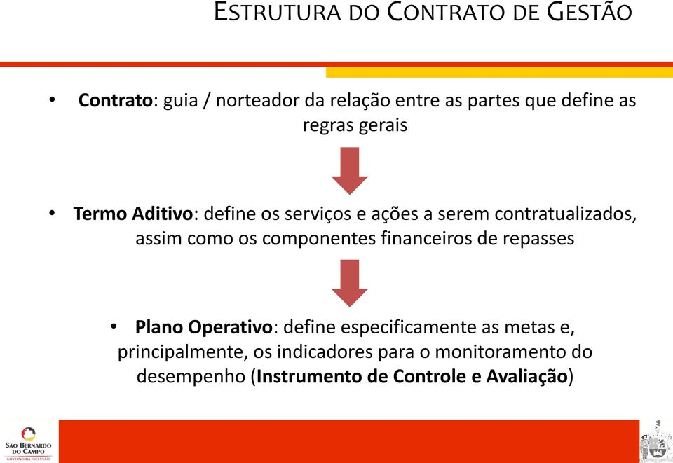 os componentes financeiros de repasses Plano Operativo: define especificamente as metas e,