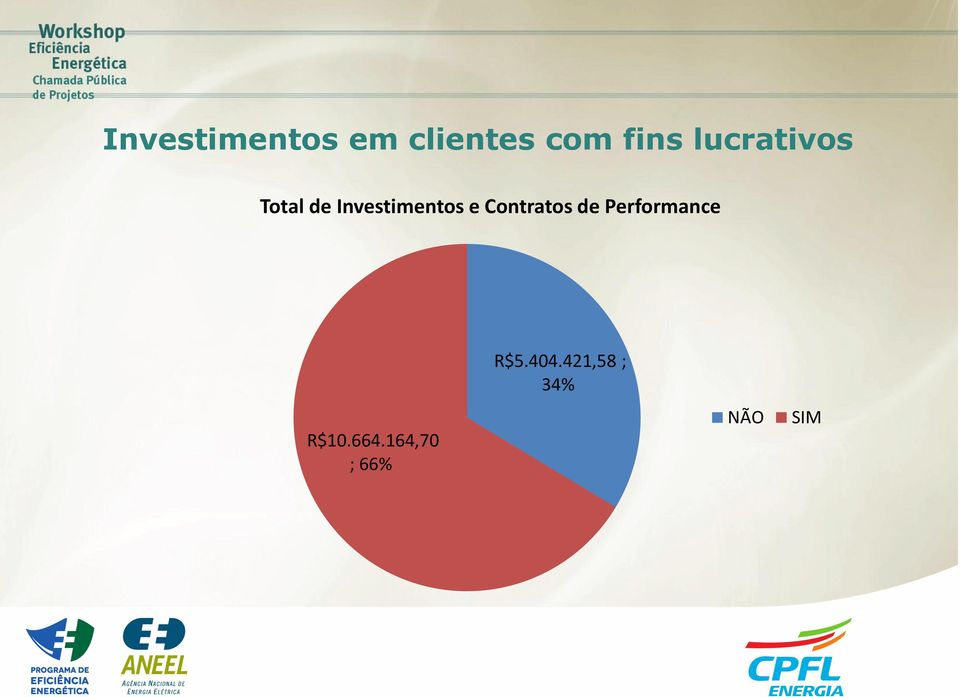 Contratos de Performance R$10.664.