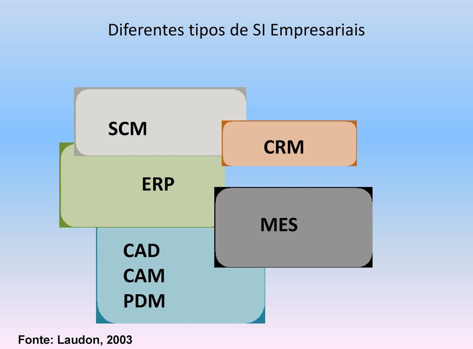 ERP CAD CAM PDM CRM