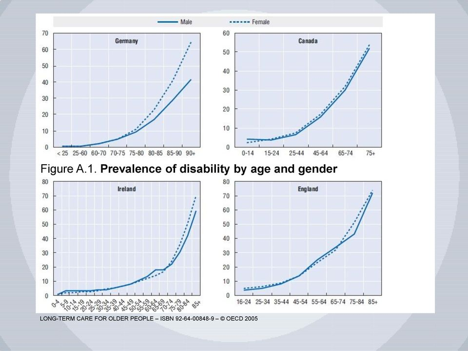 age and gender LONG-TERM