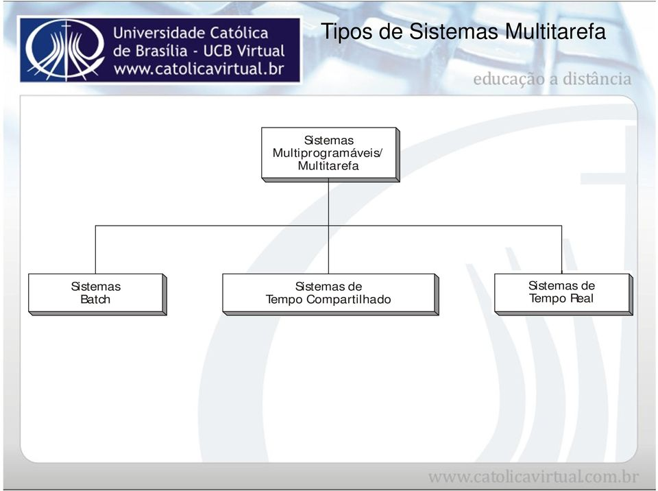 Multitarefa Sistemas Batch
