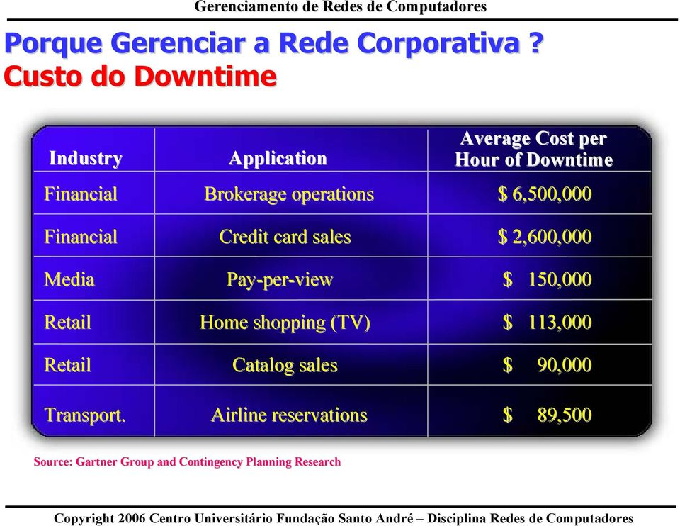 Application Average Cost per Hour of Downtime Brokerage operations $ 6,500,000 Credit card sales