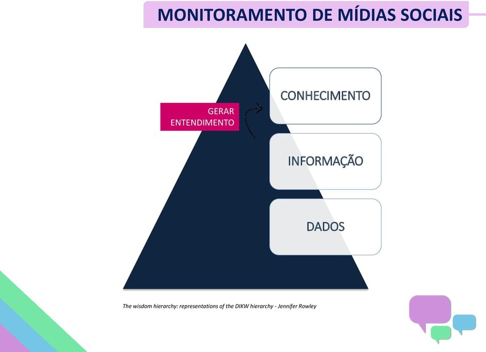 DADOS The wisdom hierarchy: