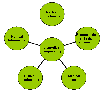 Methodology for designing biomedical engineering problems related to specific abilities and competencies: PUCSP case study John Paul Hempel Lima and Carla da Costa Guimarães * Department of