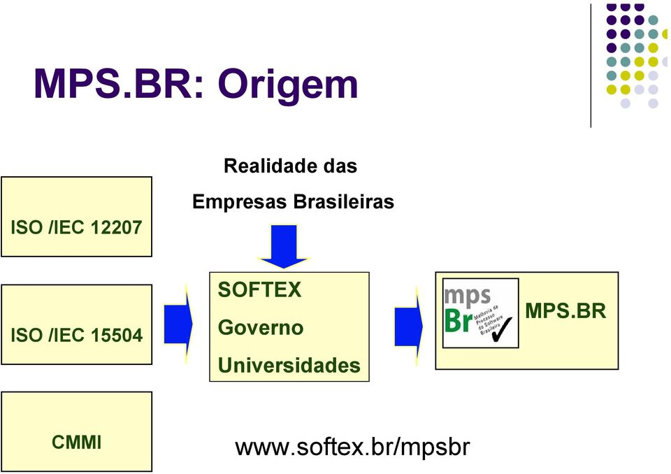 ISO /IEC 15504 SOFTEX Governo