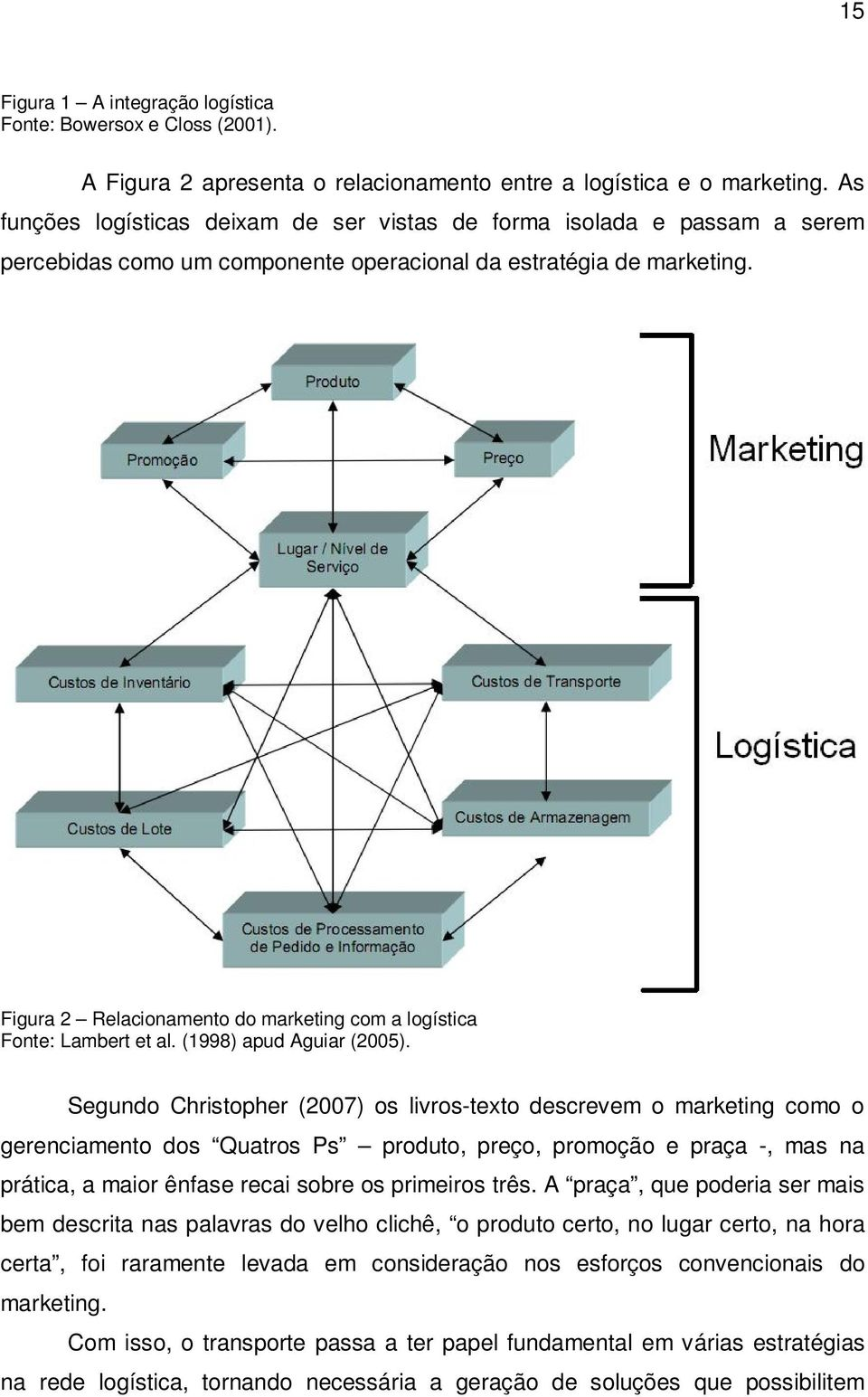Figura 2 Relacionamento do marketing com a logística Fonte: Lambert et al. (1998) apud Aguiar (2005).