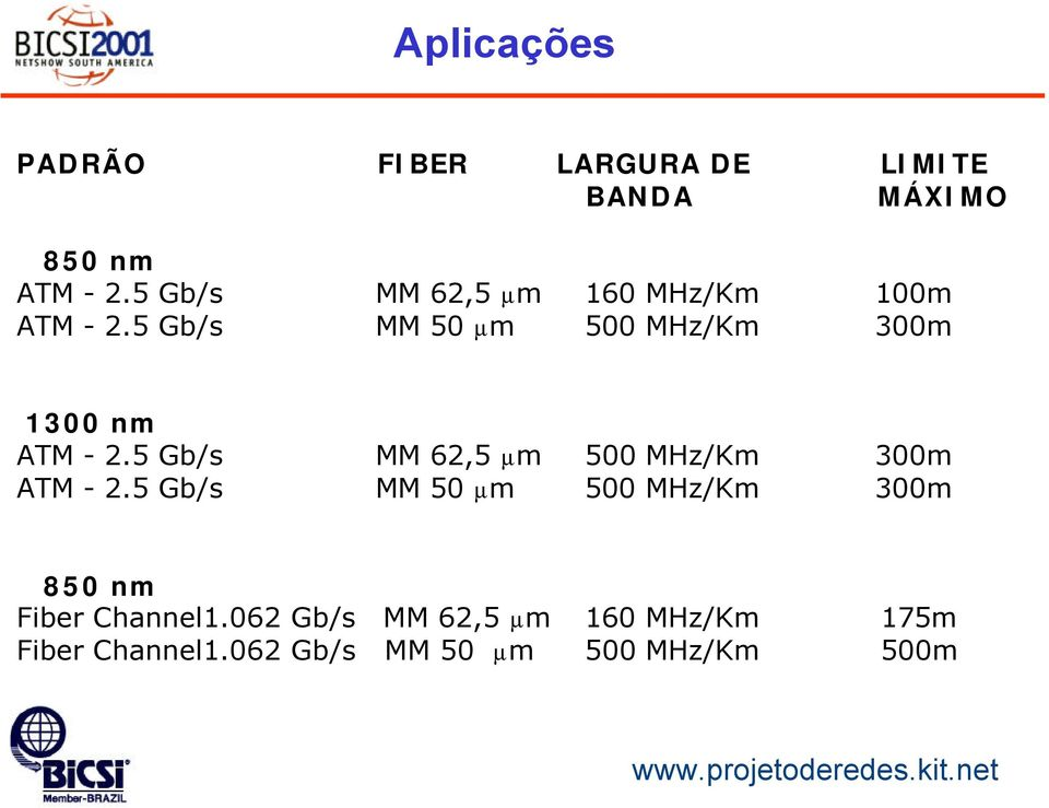 5 Gb/s MM 50 µm 500 MHz/Km 300m 1300 nm ATM - 2.