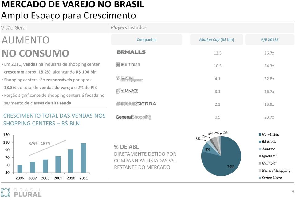3% do total de vendas do varejo e 2% do PIB Porção significante de shopping centers é focada no segmento de classes de alta renda Players Listados Companhia Market Cap (R$ bln) P/E 2013E 12.5 26.