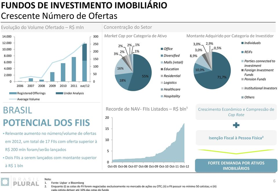 montante superior à R$ 1 bln 2006 2007 2008 2009 2010 2011 out/12 Registered Offerings Average Volume Under Analysis 300 250 200 150 100 50 0 Concentração do Setor Market Cap por Categoria de Ativo
