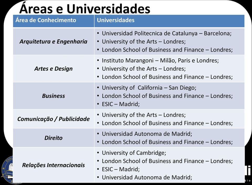 Business and Finance Londres; University of California San Diego; London School of Business and Finance Londres; ESIC Madrid; University of the Arts Londres; London School of Business and Finance