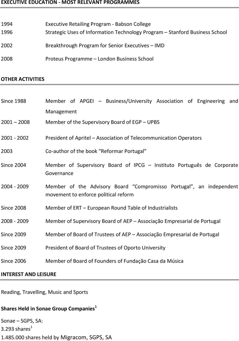 the Supervisory Board of EGP UPBS 2001 2002 President of Apritel Association of Telecommunication Operators 2003 Co author of the book Reformar Portugal Since 2004 Member of Supervisory Board of IPCG