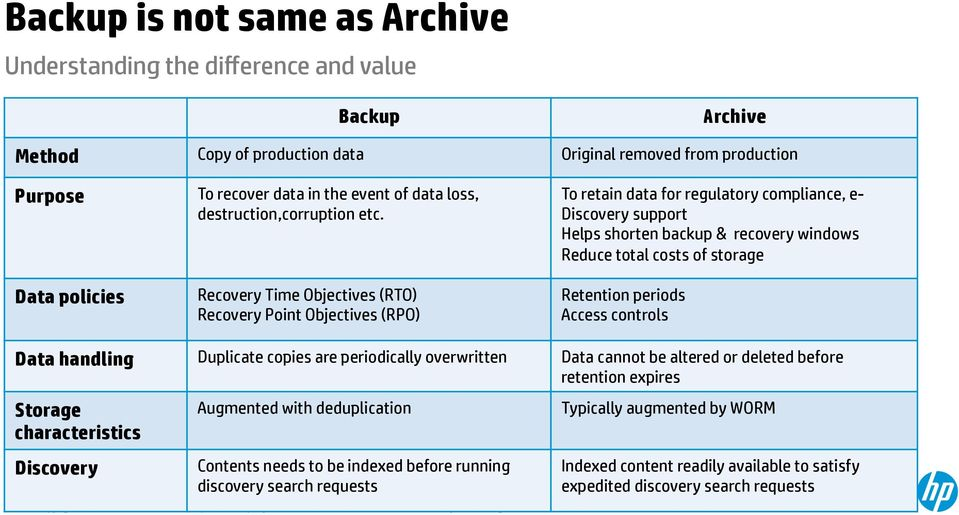 Recovery Time Objectives (RTO) Recovery Point Objectives (RPO) To retain data for regulatory compliance, e- Discovery support Helps shorten backup & recovery windows Reduce total costs of storage