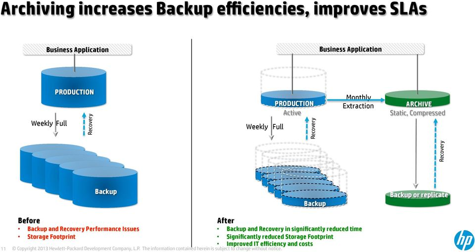 Recovery Backup Backup Backup or replicate 11 Before Backup and Recovery Performance Issues Storage Footprint