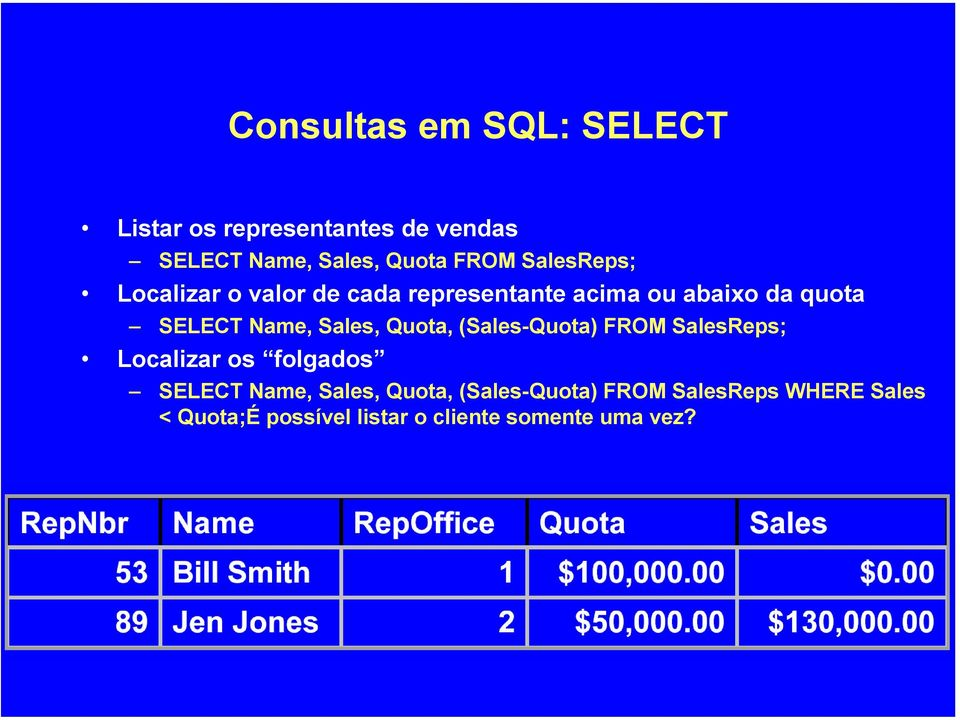 Sales, Quota, (Sales-Quota) FROM SalesReps; Localizar os folgados SELECT Name, Sales,