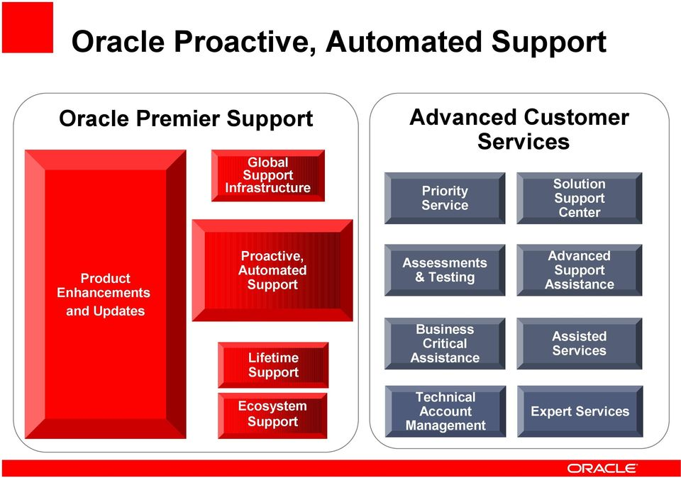 Proactive, Automated Support Lifetime Support Assessments & Testing Business Critical Assistance