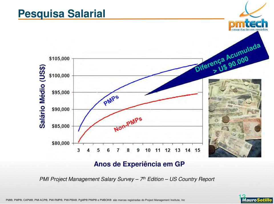 PMI Project Management Salary