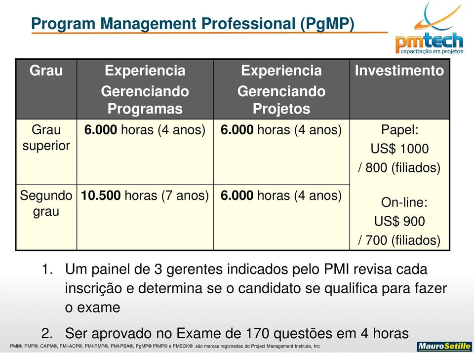 500 horas (7 anos) 6.000 horas (4 anos) On-line: US$ 900 / 700 (filiados) 1.