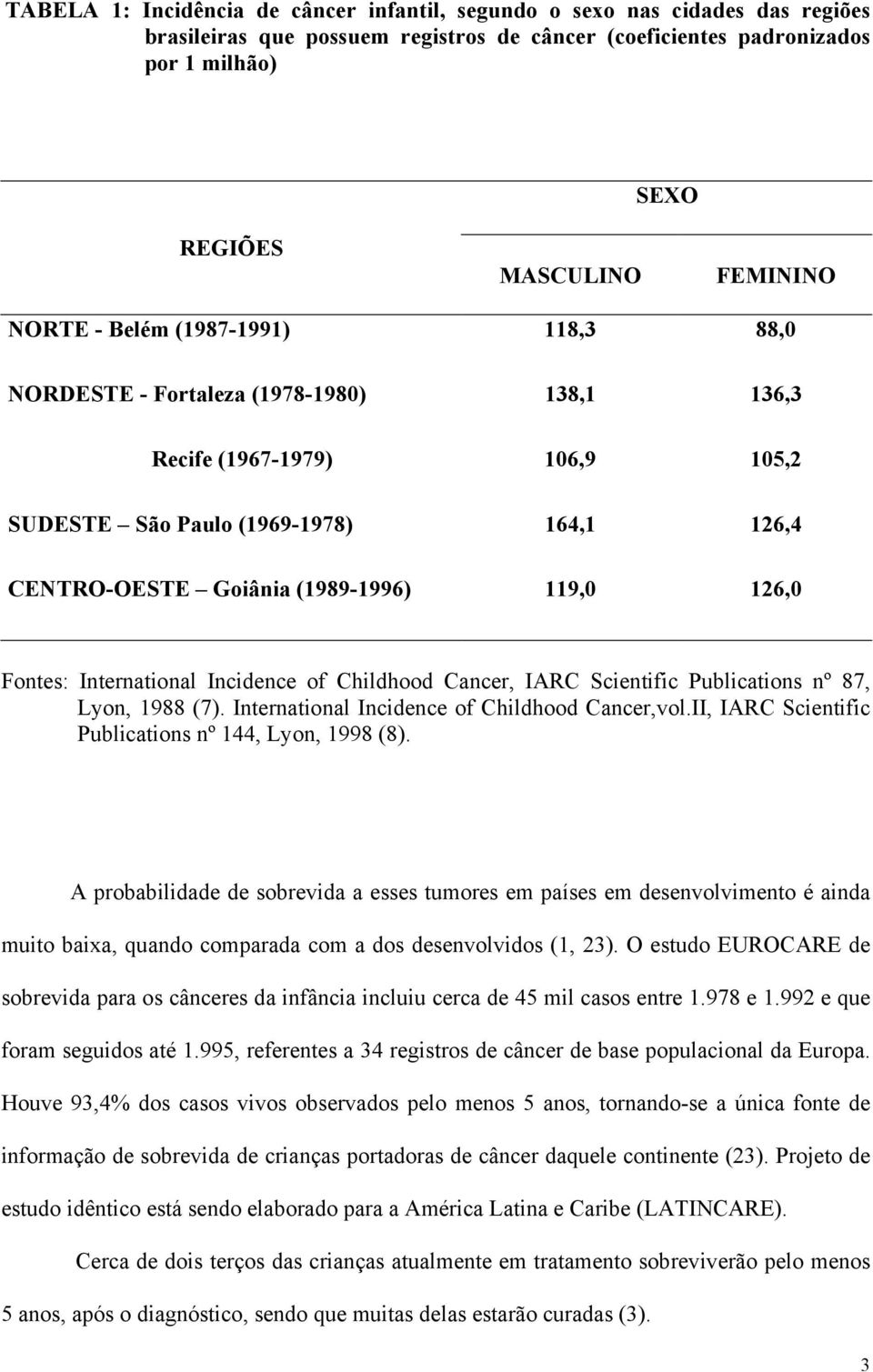 Fontes: International Incidence of Childhood Cancer, IARC Scientific Publications nº 87, Lyon, 1988 (7). International Incidence of Childhood Cancer,vol.