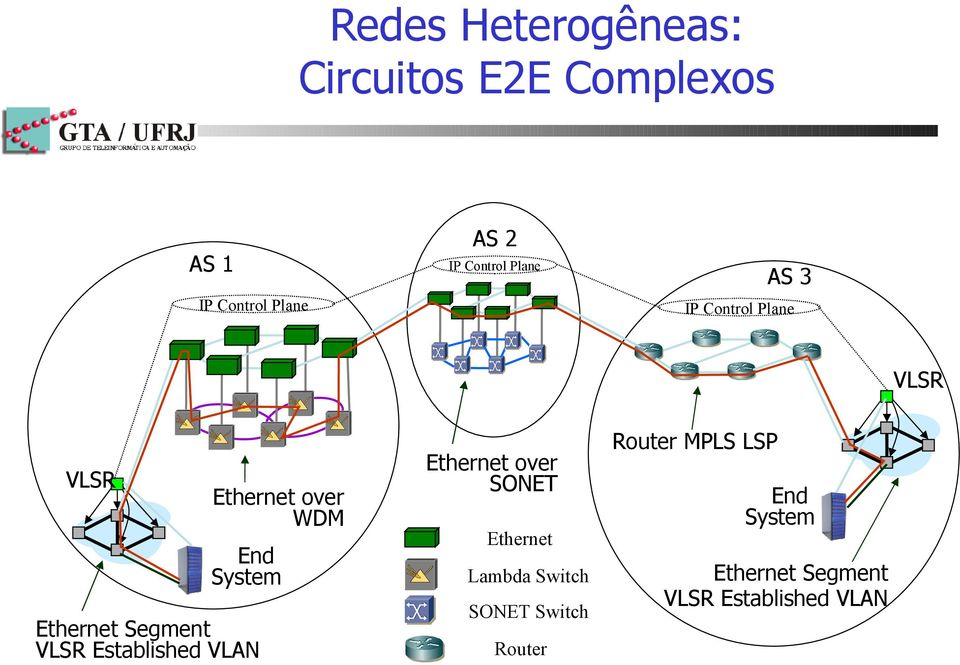 Ethernet Segment VLSR Established VLAN Ethernet over SONET Ethernet Lambda