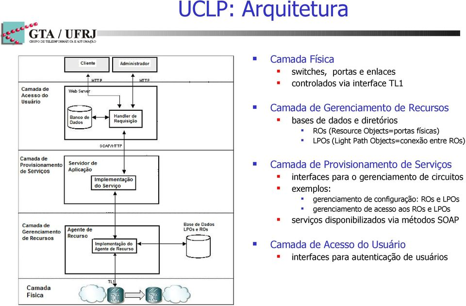 (Resource Objects=portas físicas) LPOs (Light Path Objects=conexão entre ROs) gerenciamento de configuração: ROs e LPOs